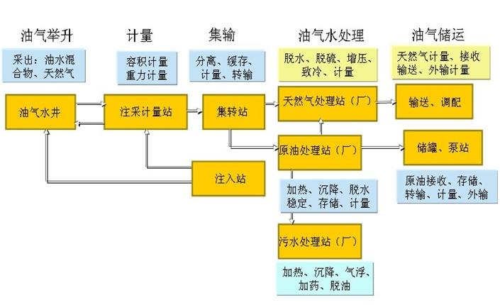 油气生产物联网系统解决方案 - 中国石油石化网