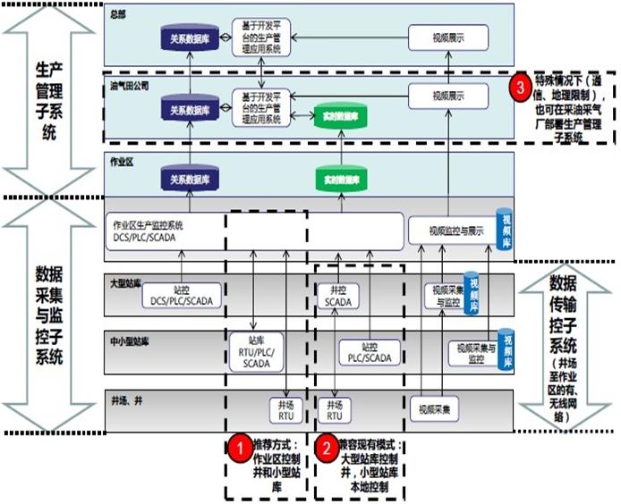油气生产物联网系统解决方案